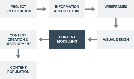 Content modelling later stages@2x